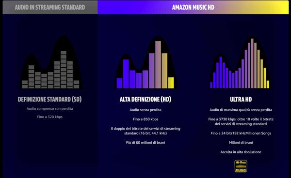 Amazon Music, arriva streaming audio in alta qualità