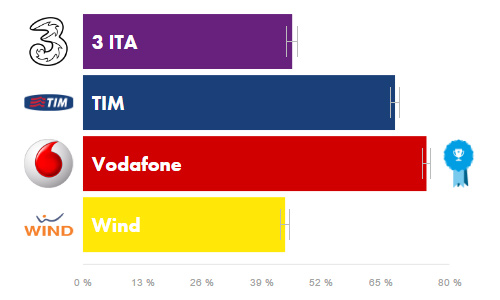 Stato reti 4G in Italia