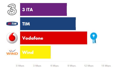 Velocità reti 4G in Italia