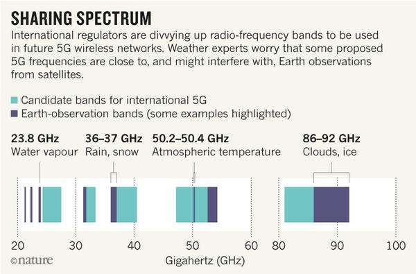 5G previsioni meteo studio rischio