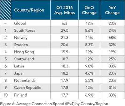 Akamai, rapporto sullo stato di internet primo trimestre 2016