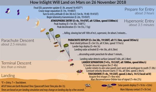 NASA InSight landind scheme