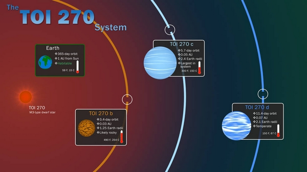 NASA TESS planet