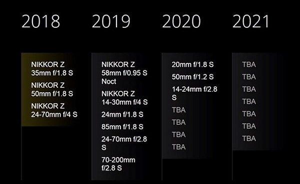 Roadmap obiettivi Nikkor