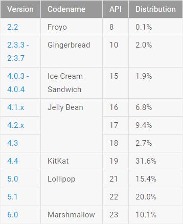 Android, frammentazione a giugno 2016