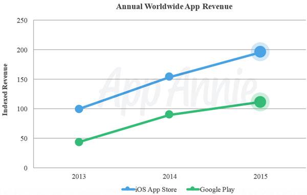 Addio Play Store, le app di Google si acquisteranno direttamente dalla ricerca