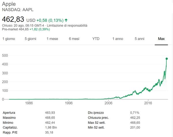 Apple capt mercato
