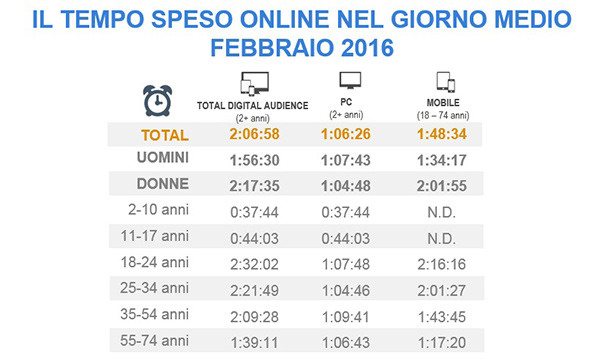 Fruizione internet in Italia, Audiweb