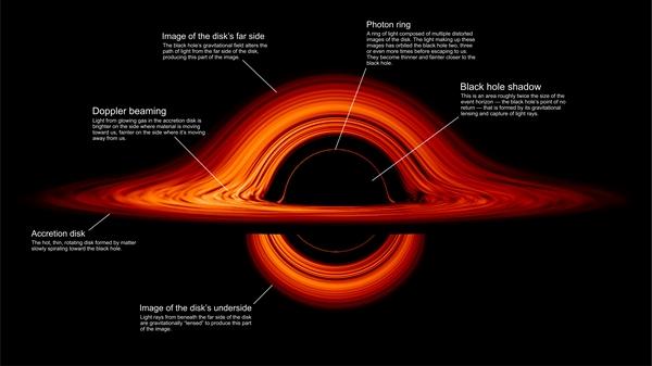 NASA Black hole structure