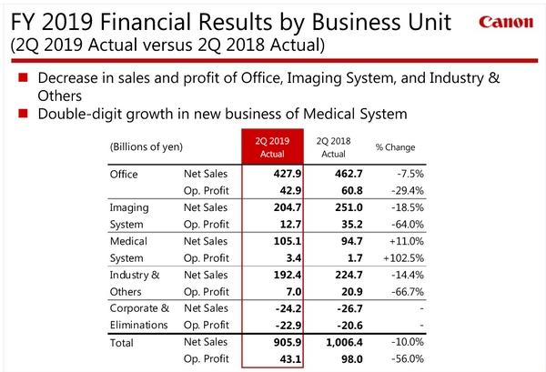 Canon fiscal results 2019