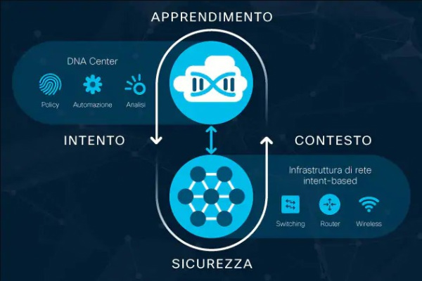 cisco intent based networking