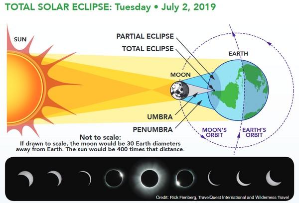eclissi solare 2019