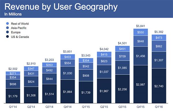 Facebook, primo trimestre 2016