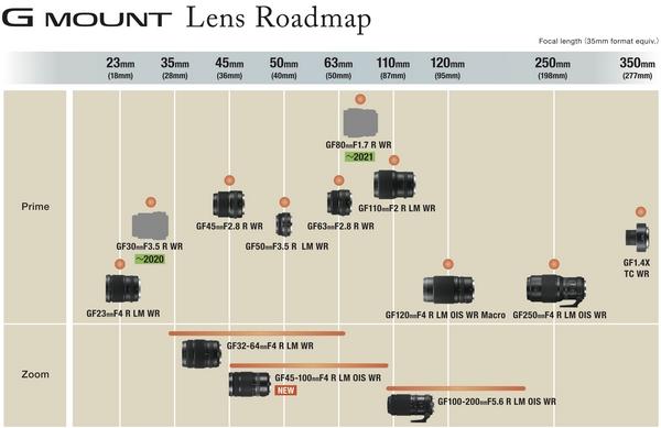 fujifilm roadmap 2020 - 2021