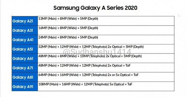 Samsung Galaxy A 2020 camera spec