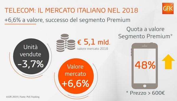 smartphone market 2018