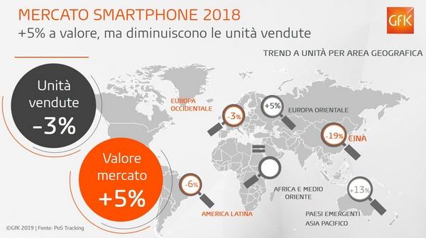smartphone mercato 2018