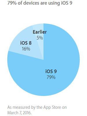iOS 9 adozione a marzo