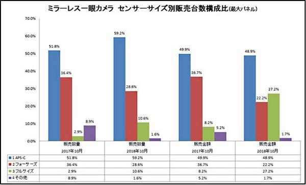 Sensori Vendite Giappone