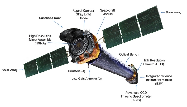 NASA Chandra schema