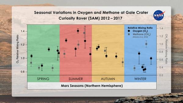 NASA Curiosity marte ossigeno
