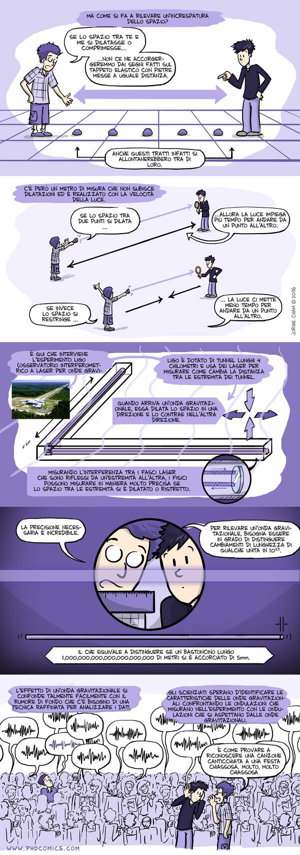 Onde gravitazionali spiegate in maniera semplice