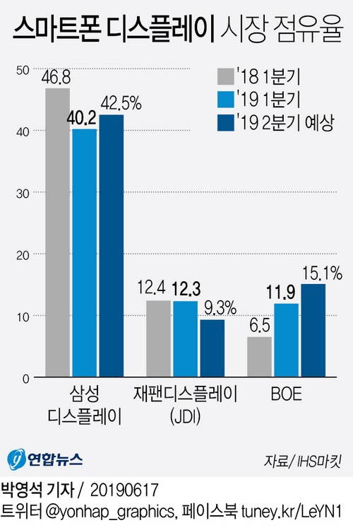 Samsung Display OLED market