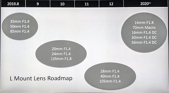 obiettivi sigma roadmap