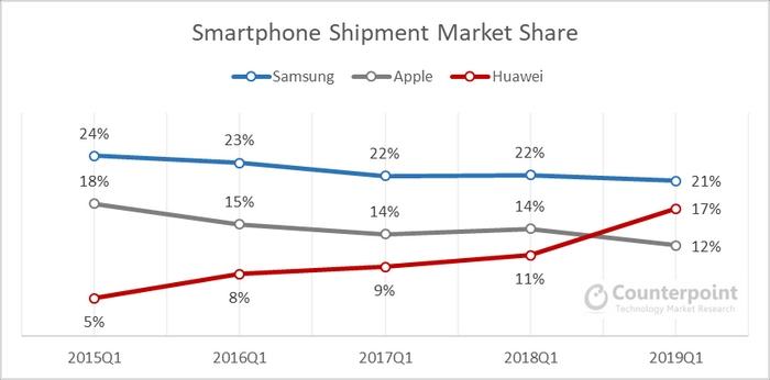 smartphone huawei vendite
