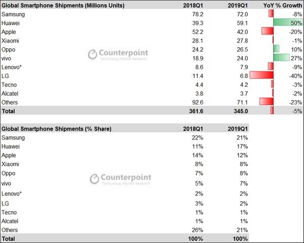 Smartphone, Huawei supera di nuovo Apple, è il secondo produttore del mondo
