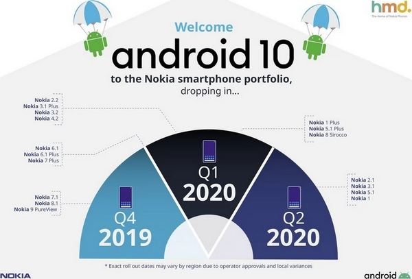smartphone Nokia Android 10