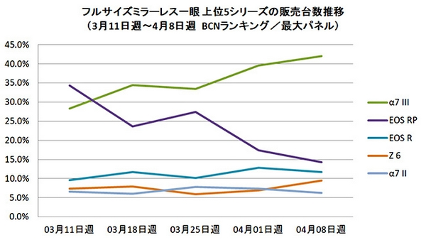 Sony A7 III vendite