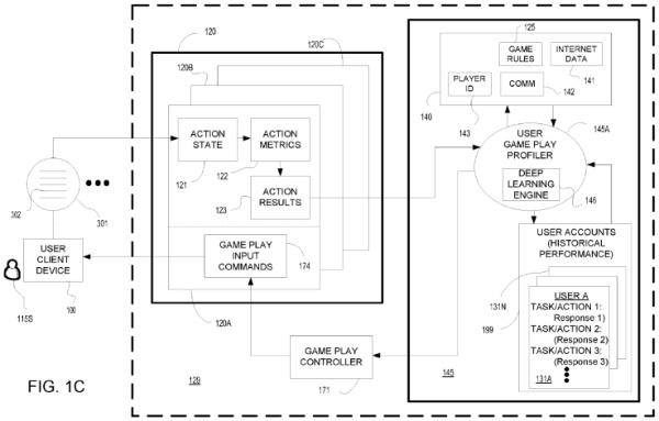 sony brevetto IA