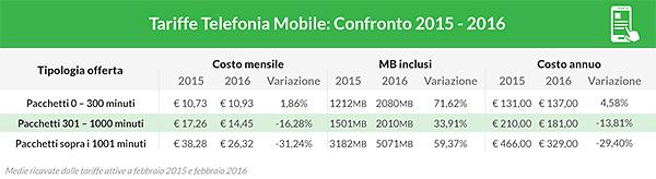 Andamento tariffe mobile in Italia