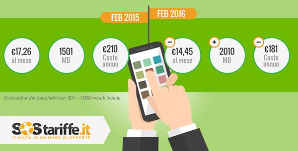 Andamento tariffe telefonia mobile in Italia: febbraio 2015 - febbraio 2016