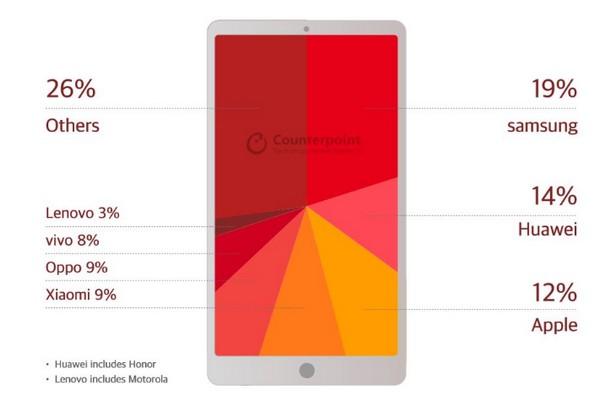 spedizioni smartphone dati