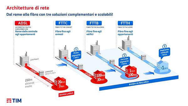 Tim fa chiarezza sulla fibra 18 milioni di km di cavi for Offerta telecom per clienti da piu di 10 anni