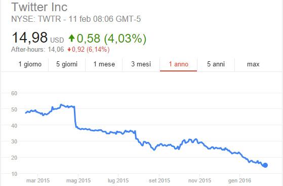 Valore azionario Twitter