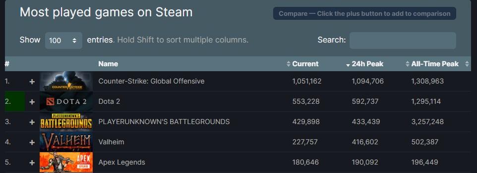 valheim steam charts