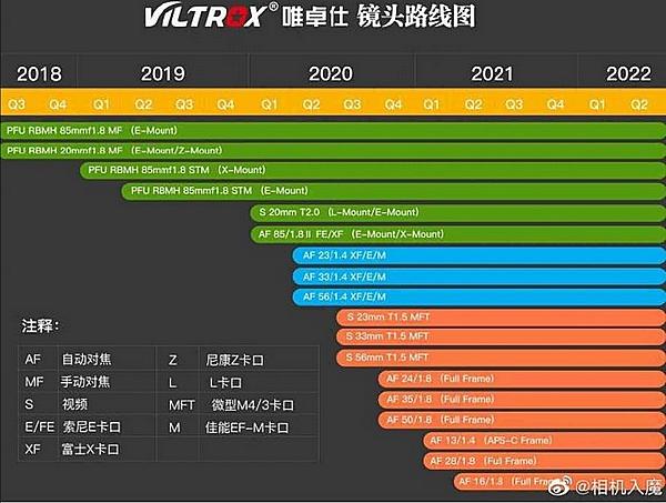 Viltrox roadmap 2020 2021