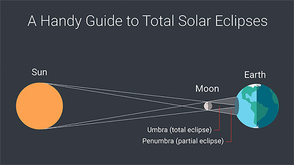 Zeiss Guide to Eclipse 2017